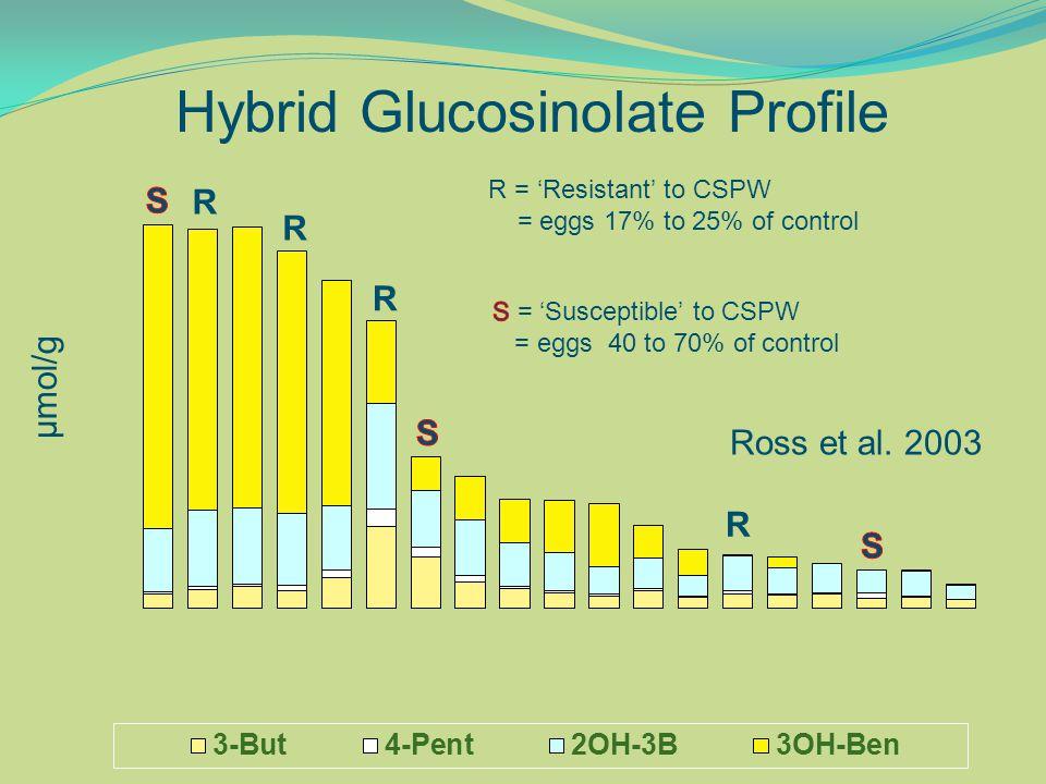 Hybrid Glucosinolate Profile µmol/g R R R R R = 'Resistant' to CSPW = eggs 17% to 25% of control Ross et al.