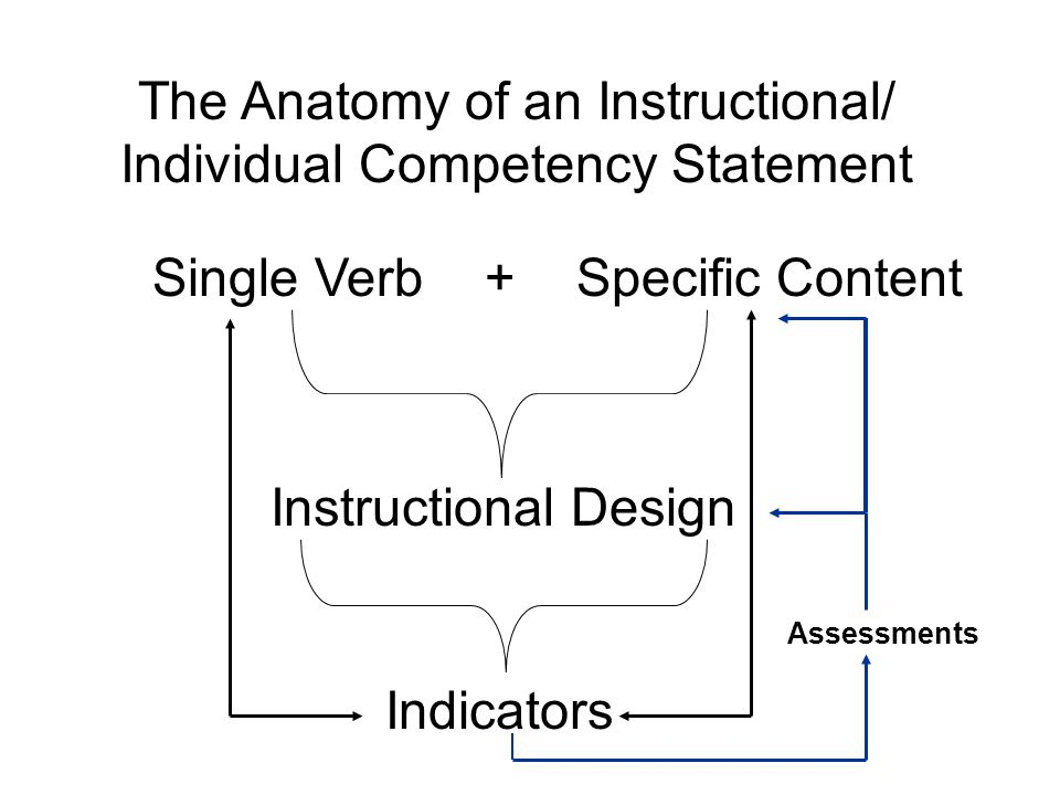 The Anatomy of an Instructional/ Individual Competency Statement Single Verb +Specific Content Instructional Design Indicators Assessments