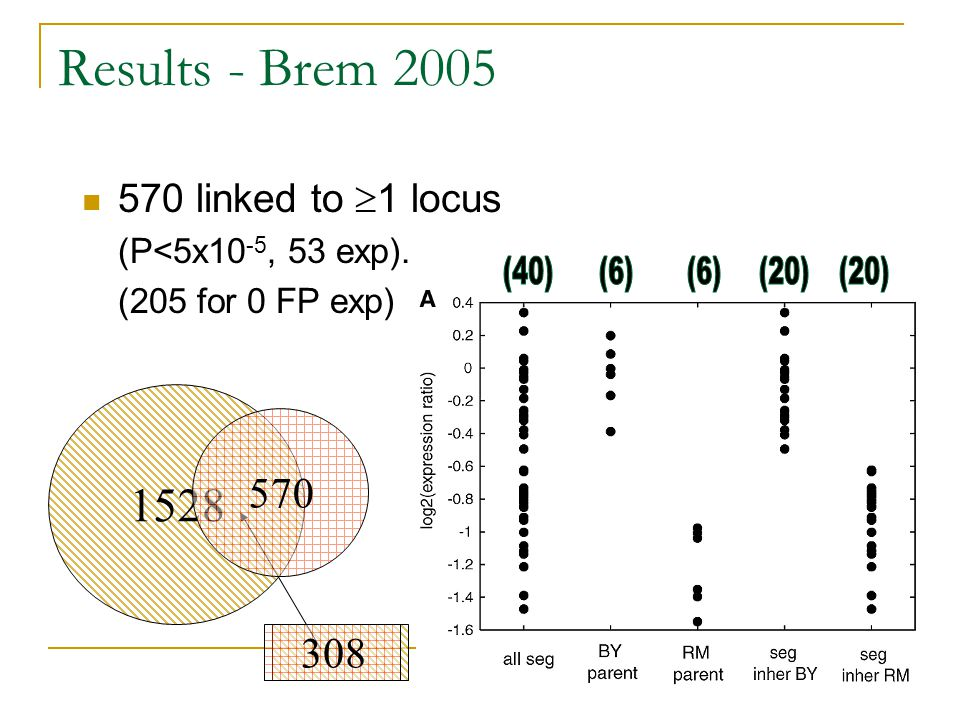 Results - Brem 2005 570 linked to  1 locus (P<5x10 -5, 53 exp). (205 for 0 FP exp) 1528 308 570