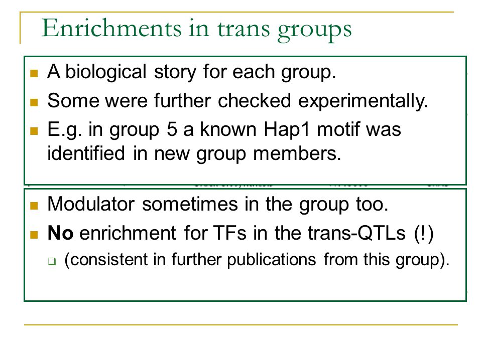 Enrichments in trans groups Modulator sometimes in the group too. No enrichment for TFs in the trans-QTLs (!)  (consistent in further publications fr