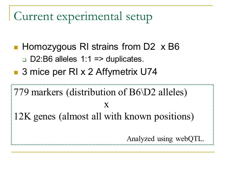 Current experimental setup Homozygous RI strains from D2 x B6  D2:B6 alleles 1:1 => duplicates.