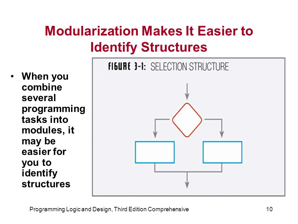 Programming Logic and Design, Third Edition Comprehensive10 Modularization Makes It Easier to Identify Structures When you combine several programming
