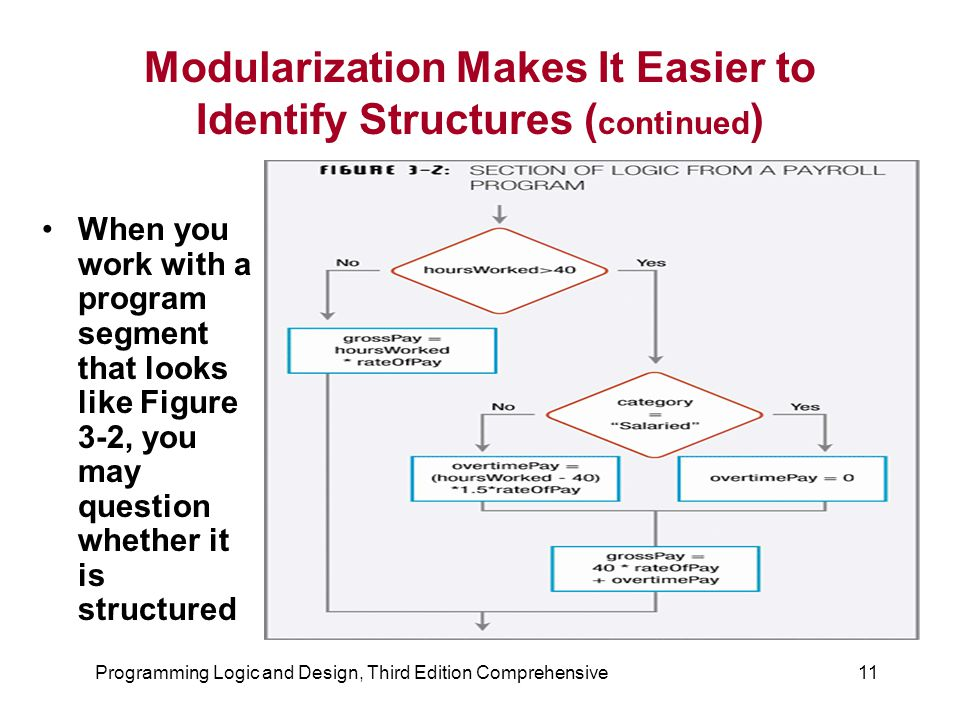 Programming Logic and Design, Third Edition Comprehensive11 Modularization Makes It Easier to Identify Structures ( continued ) When you work with a p