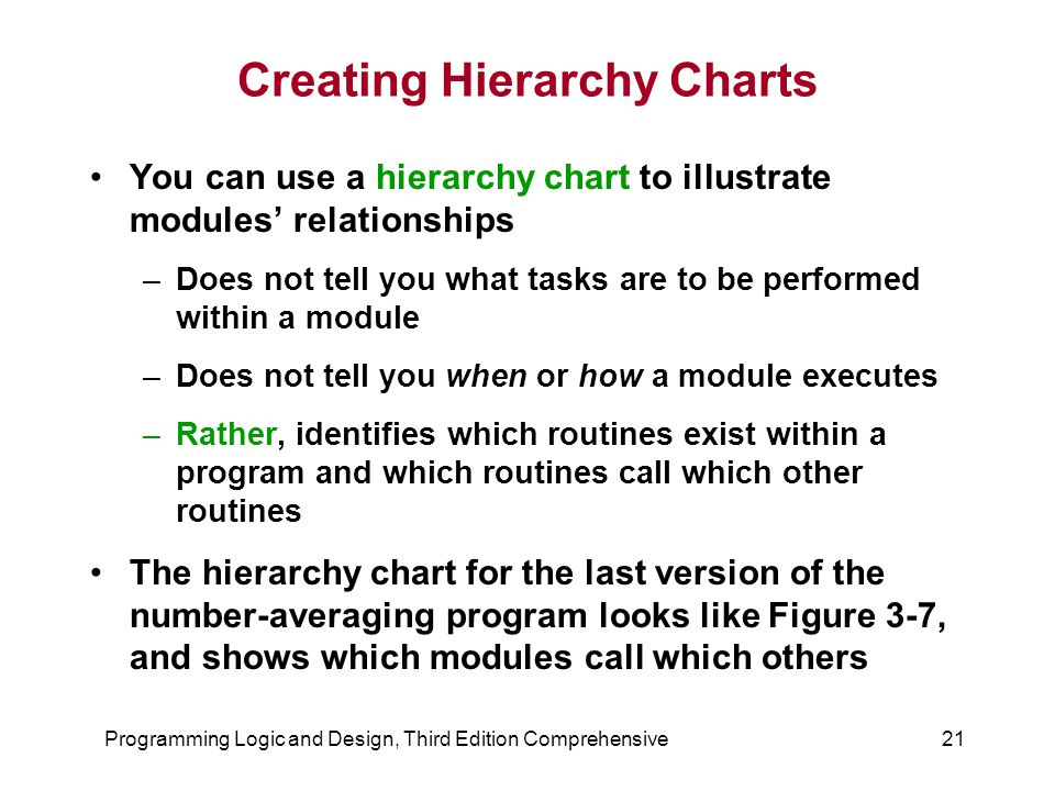 Programming Logic and Design, Third Edition Comprehensive21 Creating Hierarchy Charts You can use a hierarchy chart to illustrate modules' relationshi