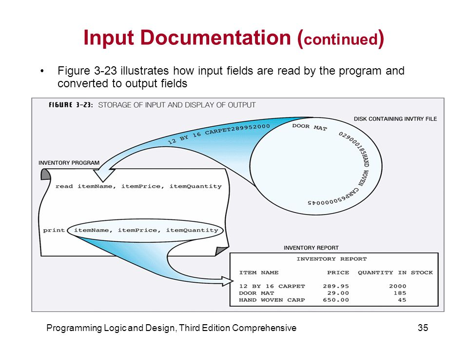 Programming Logic and Design, Third Edition Comprehensive35 Input Documentation ( continued ) Figure 3-23 illustrates how input fields are read by the