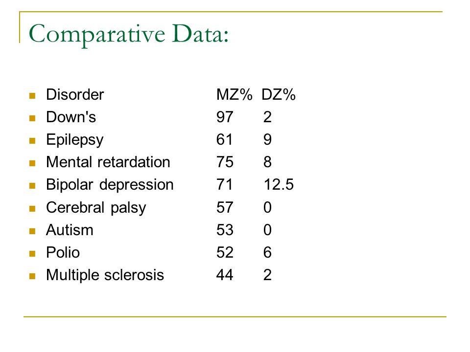 Comparative Data: DisorderMZ% DZ% Down s972 Epilepsy619 Mental retardation758 Bipolar depression7112.5 Cerebral palsy570 Autism530 Polio526 Multiple sclerosis442