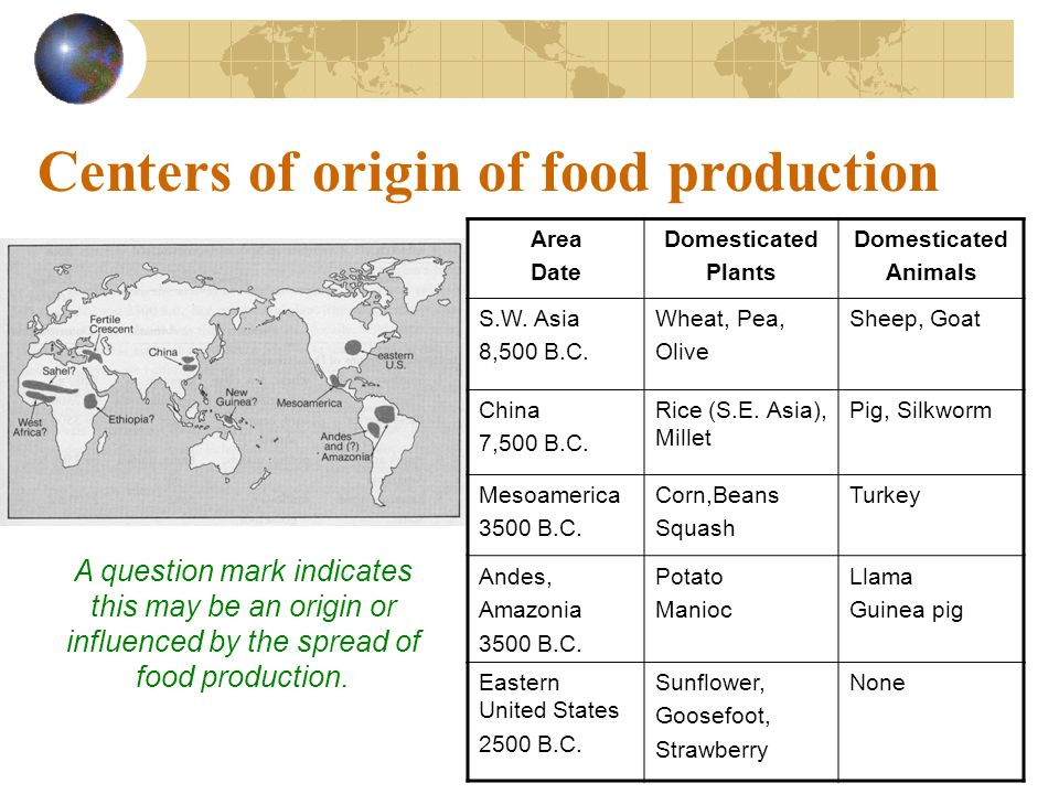 Centers of origin of food production A question mark indicates this may be an origin or influenced by the spread of food production. Area Date Domesti