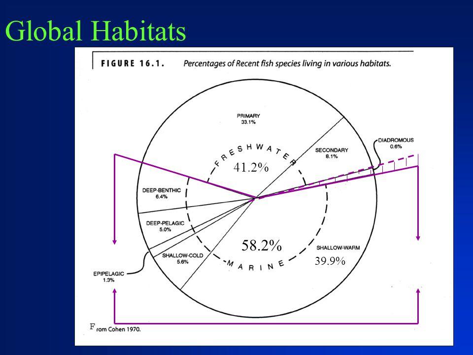 Global Habitats 58.2% 41.2% 39.9%