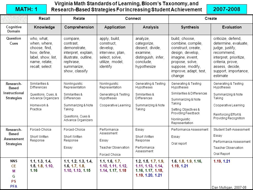 Virginia Math Standards of Learning, Bloom's Taxonomy, and Research-Based Strategies For Increasing Student Achievement RecallRelateConnectCreate Cognitive Domain KnowledgeComprehensionApplicationAnalysisSynthesisEvaluation Question Cues who, what, when, where, choose, find, how, define, label, show, list, name, relate, recall, select compare, contrast, demonstrate, interpret, explain, illustrate, outline, rephrase, summarize, show, classify apply, build, construct, develop, interview, plan, select, solve, utilize, model, identify analyze, categorize, dissect, divide, examine, distinguish, infer, conclude, hypothesize build, choose, combine, compile, construct, create, design, develop, imagine, invent, propose, solve, suppose, modify, improve, adapt, test, change criticize, defend, determine, evaluate, judge, justify, recommend, interpret, prioritize, criteria, prove, assess, decide, support, importance, estimate Research- Based Instructional Strategies Similarities & Differences Questions, Cues, & Advance Organizers Homework & Practice Nonlinguistic Representation Similarities & Differences Summarizing & Note Taking Questions, Cues & Advance Organizers Nonlinguistic Representation Generating & Testing Hypotheses Cooperative Learning Generating & Testing Hypotheses Similarities & Differences Summarizing & Note Taking Generating & Testing Hypotheses Similarities & Differences Summarizing & Note Taking Setting Objectives & Providing Feedback Nonlinguistic Representation Generating & Testing Hypotheses Summarizing & Note Taking Cooperative Learning Reinforcing Effort & Providing Recognition Research- Based Assessment Strategies Forced-Choice Short Written Response Forced-Choice Short Written Response Essay Performance Assessment Essay Teacher Observation Forced Choice Essay Short Written Response Performance Assessment Essay Oral report Student Self-Assessment Essay Performance Assessment Teacher Observation Oral Report NNS CE M G PS PFA 1.1, 1.3, 1.4, 1.5, 1.8, 1.10, 1.16 1.1, 1.2, 1.3, 1.4, 1.6, 1.7, 1.8, 1.10, 1.13, 1.15 1.1, 1.6, 1.7, 1.10, 1.11, 1.12, 1.14, 1.17, 1.18 1.2, 1.5, 1.7, 1.9, 1.11, 1.13, 1.14, 1.16, 1.17, 1.18, 1.19, 1.20, 1.21 1.6, 1.8, 1.9, 1.16, 1.19, 1.21 1.19, 1.21 MATH: 1 Dan Mulligan, 2007-08 2007-2008