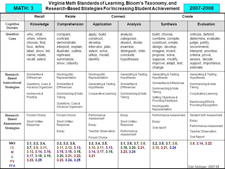 Virginia Math Standards of Learning, Bloom's Taxonomy, and Research-Based Strategies For Increasing Student Achievement RecallRelateConnectCreate Cognitive Domain KnowledgeComprehensionApplicationAnalysisSynthesisEvaluation Question Cues who, what, when, where, choose, find, how, define, label, show, list, name, relate, recall, select compare, contrast, demonstrate, interpret, explain, illustrate, outline, rephrase, summarize, show, classify apply, build, construct, develop, interview, plan, select, solve, utilize, model, identify analyze, categorize, dissect, divide, examine, distinguish, infer, conclude, hypothesize build, choose, combine, compile, construct, create, design, develop, imagine, invent, propose, solve, suppose, modify, improve, adapt, test, change criticize, defend, determine, evaluate, judge, justify, recommend, interpret, prioritize, criteria, prove, assess, decide, support, importance, estimate Research- Based Instructional Strategies Similarities & Differences Questions, Cues, & Advance Organizers Homework & Practice Nonlinguistic Representation Similarities & Differences Summarizing & Note Taking Questions, Cues & Advance Organizers Nonlinguistic Representation Generating & Testing Hypotheses Cooperative Learning Generating & Testing Hypotheses Similarities & Differences Summarizing & Note Taking Generating & Testing Hypotheses Similarities & Differences Summarizing & Note Taking Setting Objectives & Providing Feedback Nonlinguistic Representation Generating & Testing Hypotheses Summarizing & Note Taking Cooperative Learning Reinforcing Effort & Providing Recognition Research- Based Assessment Strategies Forced-Choice Short Written Response Forced-Choice Short Written Response Essay Performance Assessment Essay Teacher Observation Forced Choice Essay Short Written Response Performance Assessment Essay Oral report Student Self-Assessment Essay Performance Assessment Teacher Observation Oral Report NNS CE M G PS PFA 3.1, 3.3, 3.4, 3.7, 3.9, 3.11, 3.12, 3.14, 3.16, 3.17, 3.18, 3.19, 3.23, 3.25 3.3, 3.3, 3.6, 3.11, 3.12, 3.13, 3.15, 3.16, 3.18, 3.20, 3.21, 3.22, 3.23, 3.24, 3.25 3.3, 3.4, 3.5, 3.10, 3.11, 3.13, 3.14, 3.17, 3.19, 3.21 3.1, 3.6, 3.7, 3.8, 3.18, 3.20, 3.21, 3.23, 3.24 3.2, 3.5, 3.7, 3.8, 3.10, 3.21, 3.24 3.8, 3.14, 3.22 MATH: 3 Dan Mulligan, 2007-08 2007-2008