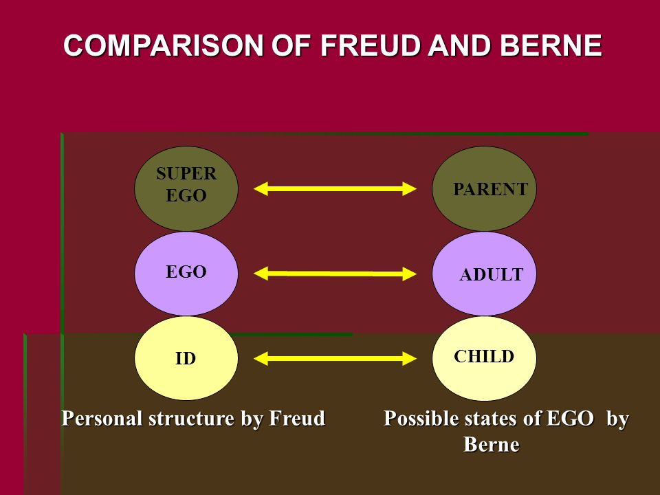EGO CHILD ID SUPER EGO ADULT PARENT Personal structure by Freud Possible states of EGO by Berne Berne COMPARISON OF FREUD AND BERNE