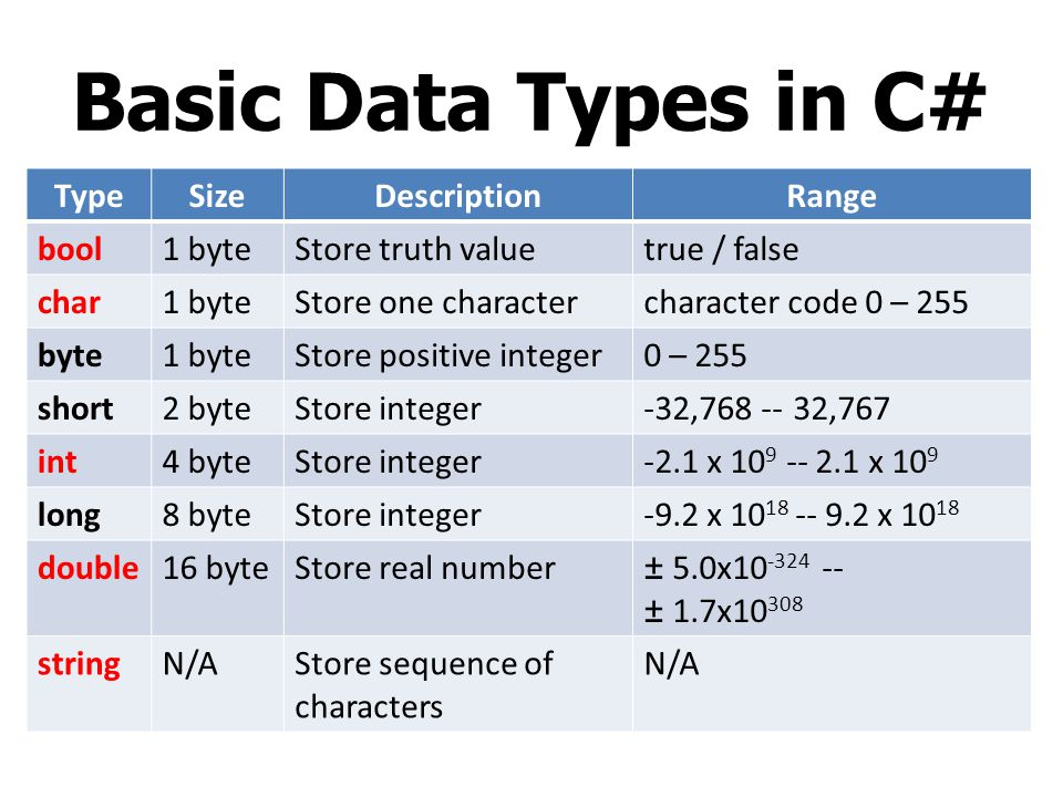 Basic Data Types in C# TypeSizeDescriptionRange bool1 byteStore truth valuetrue / false char1 byteStore one charactercharacter code 0 – 255 byte1 byte