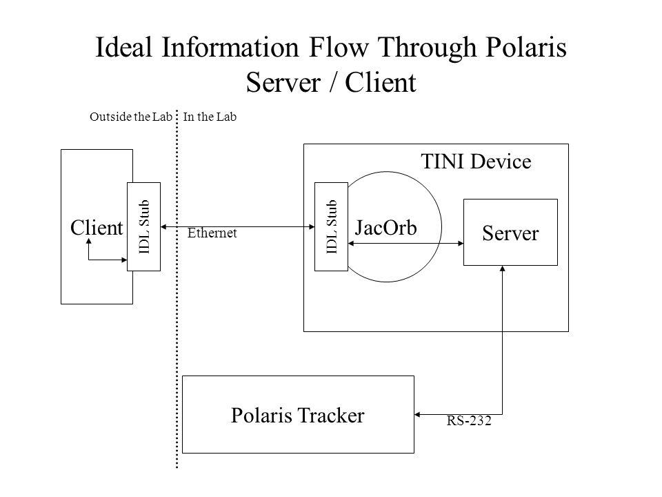 JacOrb Server Client Polaris Tracker IDL Stub TINI Device Ideal Information Flow Through Polaris Server / Client Ethernet RS-232 Outside the LabIn the Lab