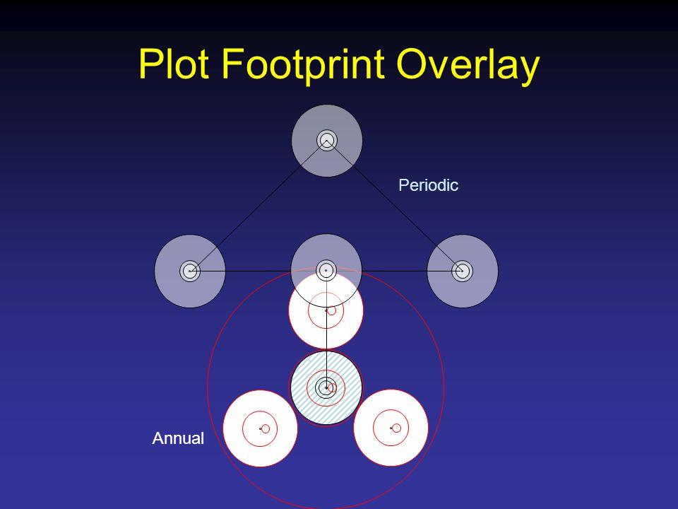 Plot Footprint Overlay Annual Periodic