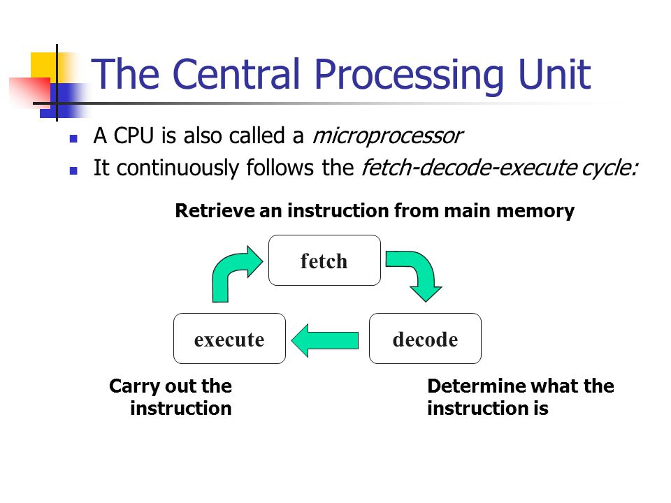 The Central Processing Unit A CPU is also called a microprocessor It continuously follows the fetch-decode-execute cycle: Determine what the instruction is Carry out the instruction fetch Retrieve an instruction from main memory decodeexecute fetch