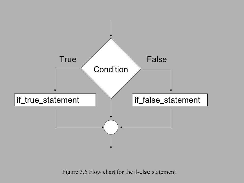 Figure 3.6 Flow chart for the if-else statement Condition if_true_statementif_false_statement TrueFalse