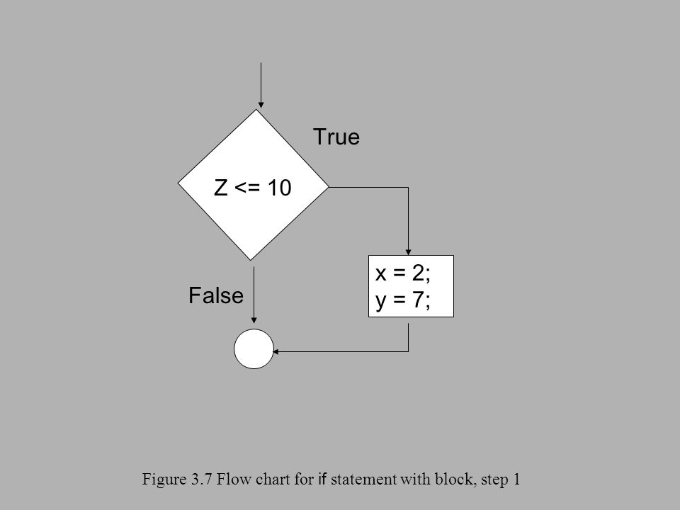 Figure 3.7 Flow chart for if statement with block, step 1 Z <= 10 True False x = 2; y = 7;