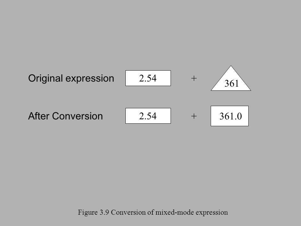 Figure 3.9 Conversion of mixed-mode expression 2.54 Original expression After Conversion + + 361 361.0