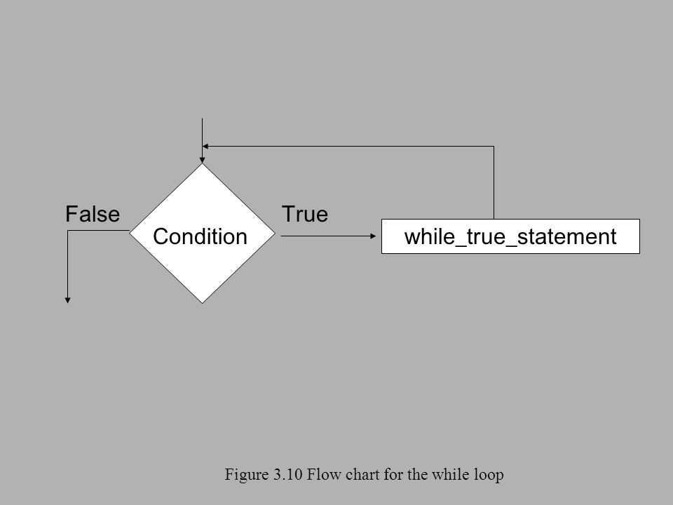 Figure 3.10 Flow chart for the while loop Condition while_true_statement FalseTrue