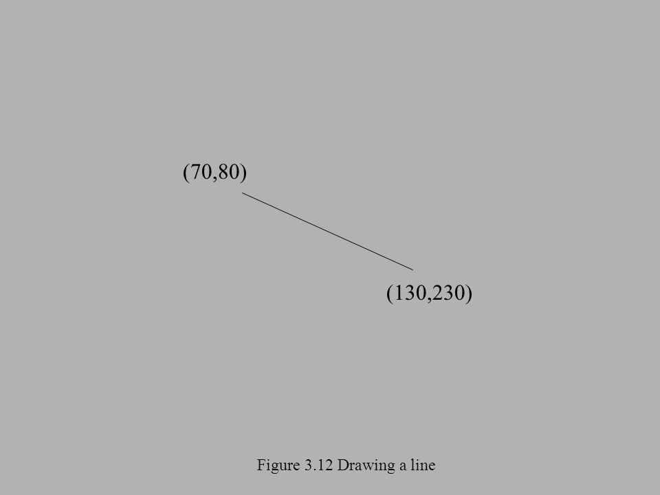 Figure 3.12 Drawing a line (70,80) (130,230)
