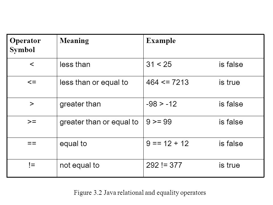 Figure 3.2 Java relational and equality operators is true292 != 377not equal to!= is false9 == 12 + 12equal to== is false9 >= 99greater than or equal to>= is false-98 > -12greater than> is true464 <= 7213less than or equal to<= is false31 < 25less than< ExampleMeaningOperator Symbol