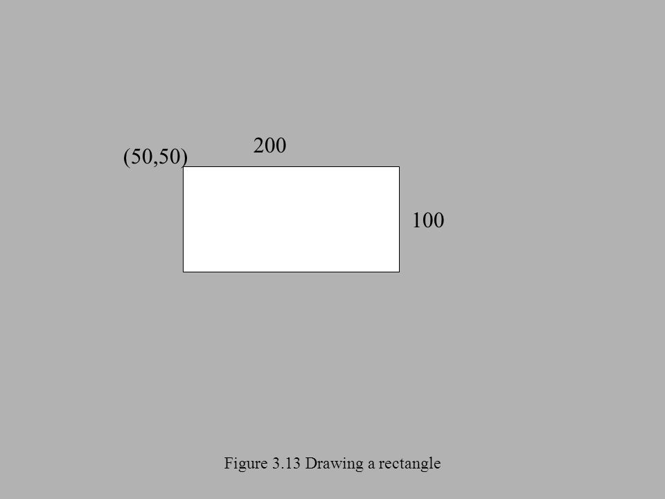 Figure 3.13 Drawing a rectangle (50,50) 200 100