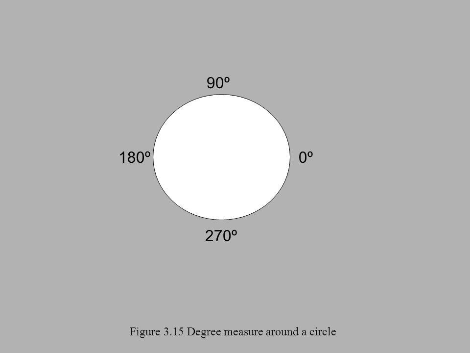 Figure 3.15 Degree measure around a circle 0º0º 270º 180º 90º
