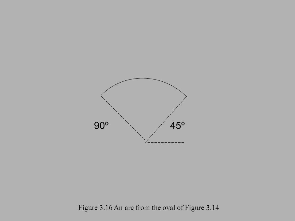 Figure 3.16 An arc from the oval of Figure 3.14 90º45º