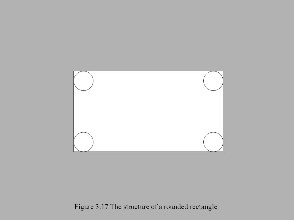 Figure 3.17 The structure of a rounded rectangle