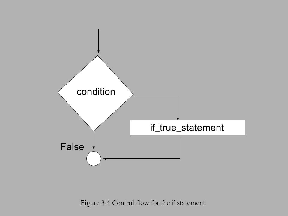 Figure 3.4 Control flow for the if statement condition False if_true_statement
