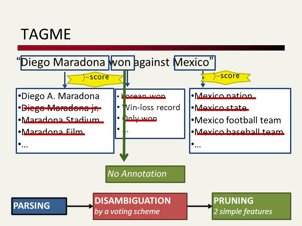 Korean won Win-loss record Only won... Diego Maradona won against Mexico Diego A.
