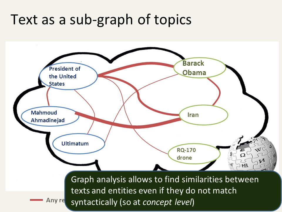 Text as a sub-graph of topics Mahmoud Ahmadinejad Ultimatum RQ-170 drone Any relatedness measure over a graph, e.g.