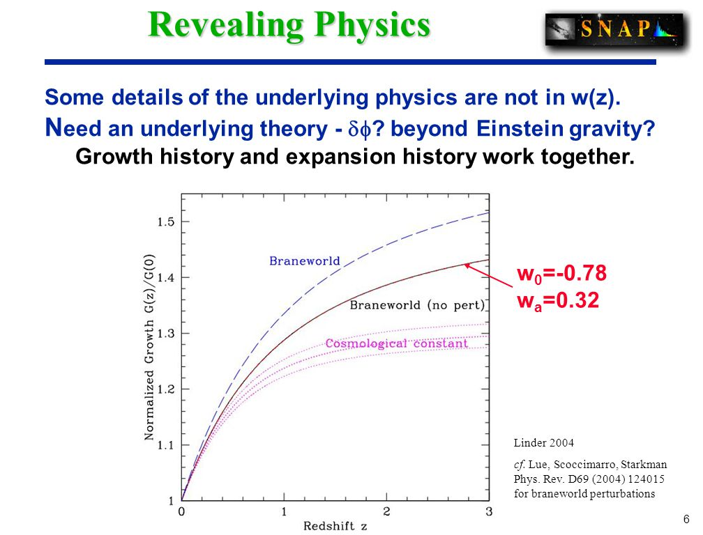 6 6 Revealing Physics Some details of the underlying physics are not in w(z).