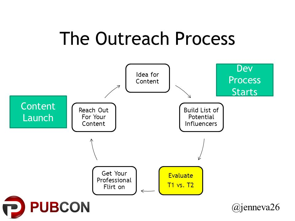 The Outreach Process Idea for Content Build List of Potential Influencers Evaluate T1 vs.