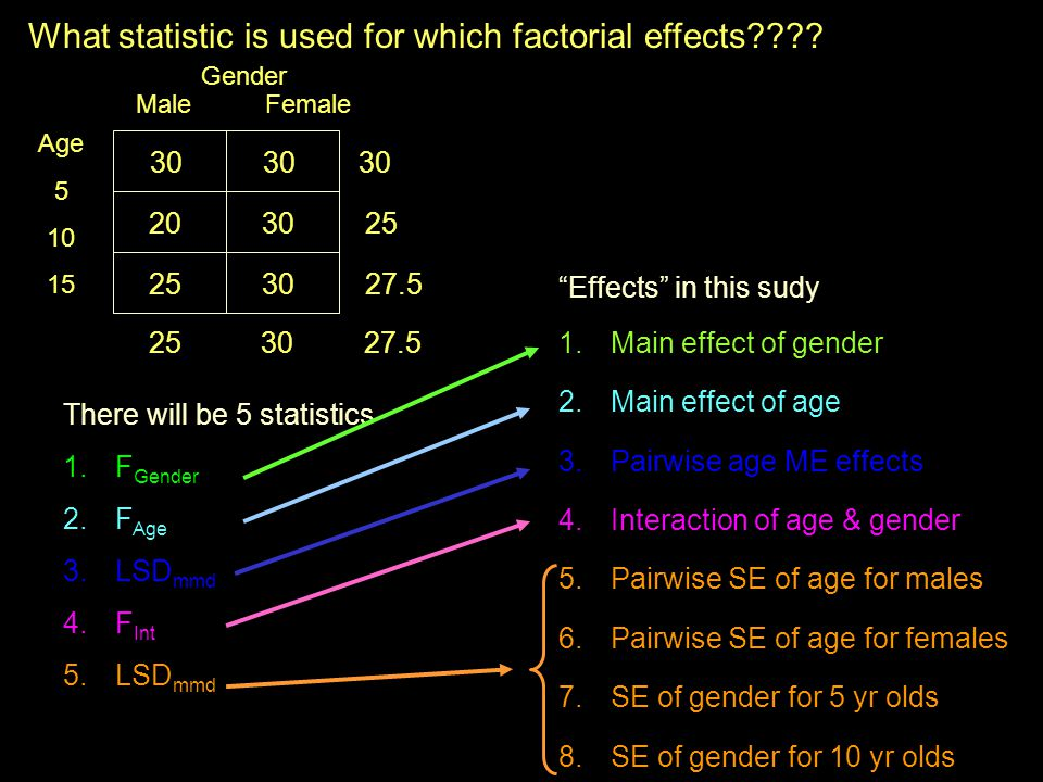 What statistic is used for which factorial effects .