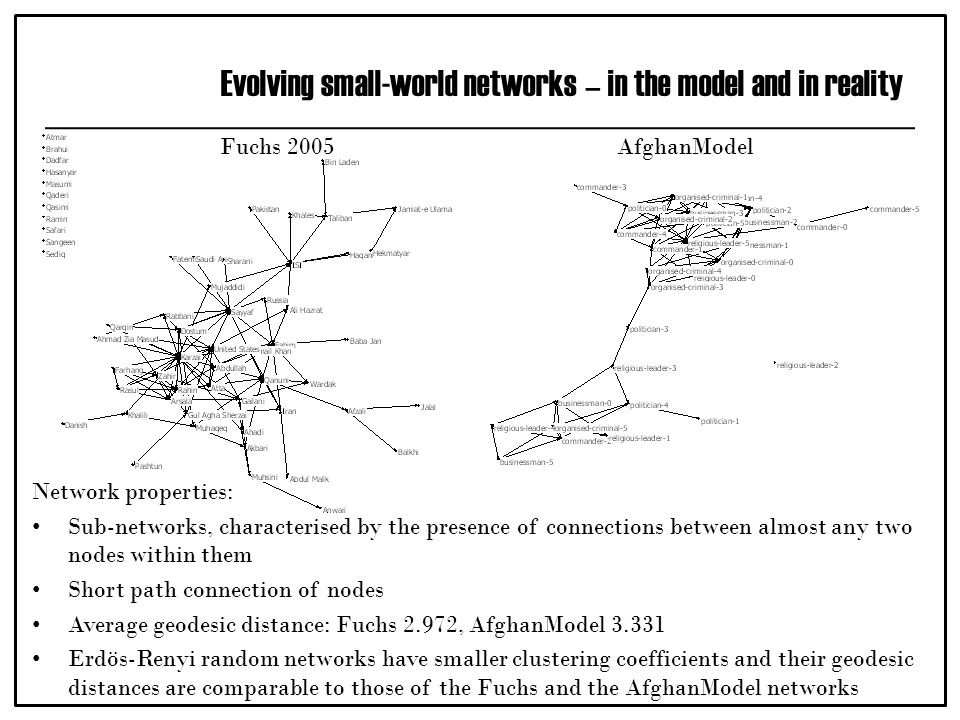 Evolving small-world networks – in the model and in reality Network properties: Sub-networks, characterised by the presence of connections between almost any two nodes within them Short path connection of nodes Average geodesic distance: Fuchs 2.972, AfghanModel 3.331 Erdös-Renyi random networks have smaller clustering coefficients and their geodesic distances are comparable to those of the Fuchs and the AfghanModel networks Fuchs 2005AfghanModel