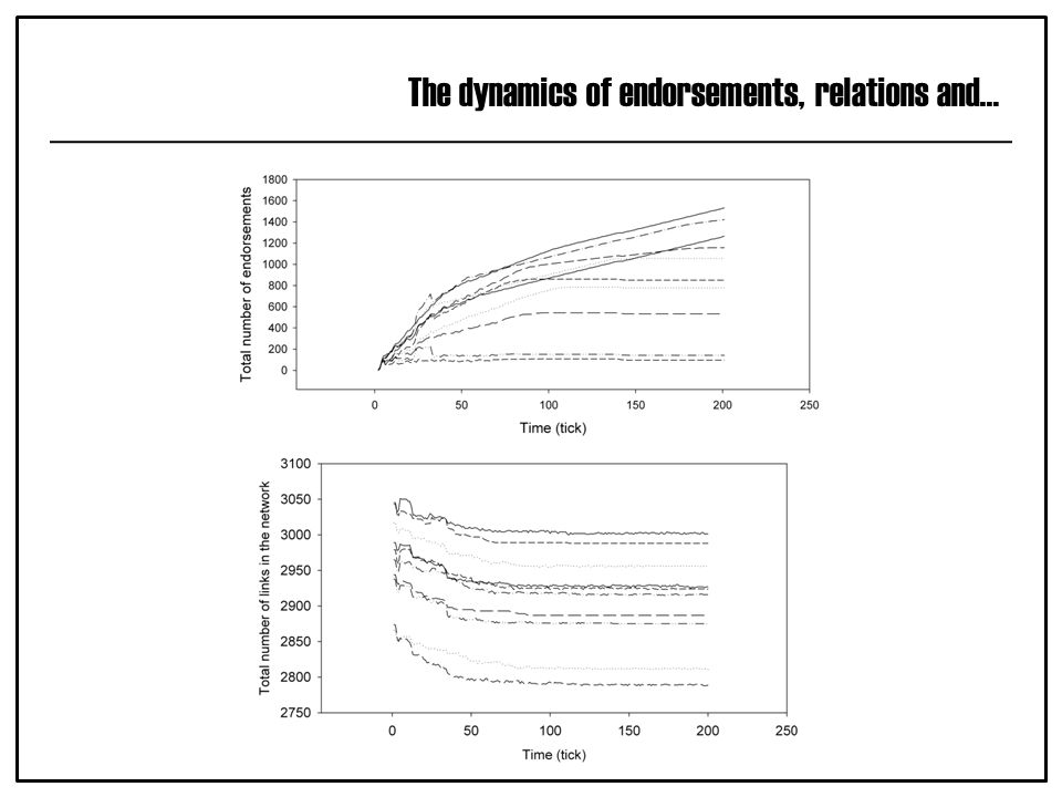 The dynamics of endorsements, relations and…