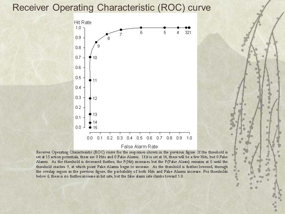 Receiver Operating Characteristic (ROC) curve