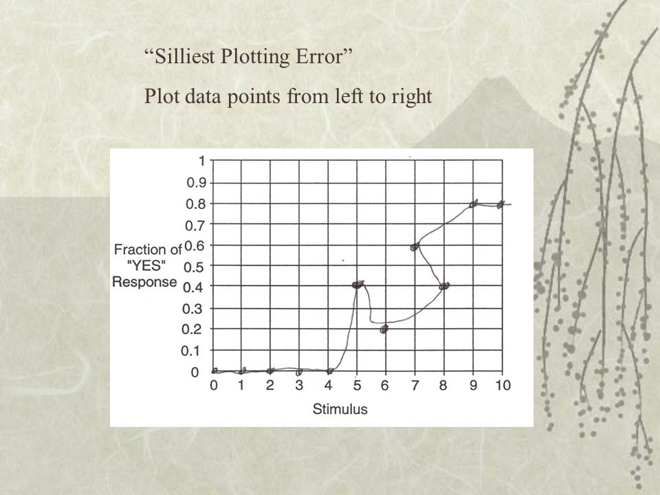Silliest Plotting Error Plot data points from left to right