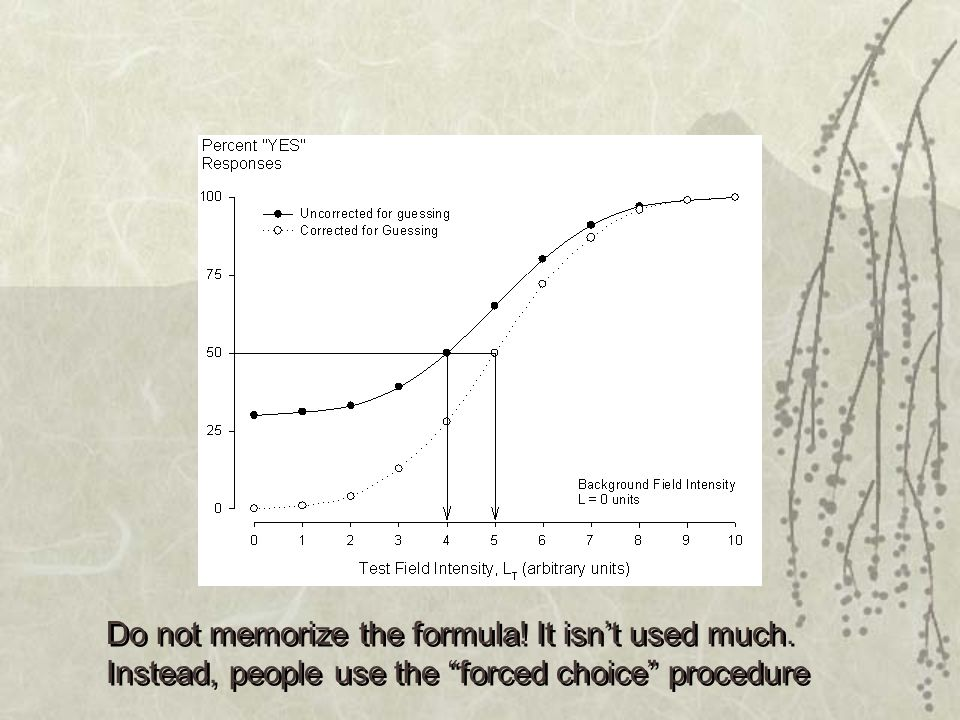 Do not memorize the formula.It isn't used much.
