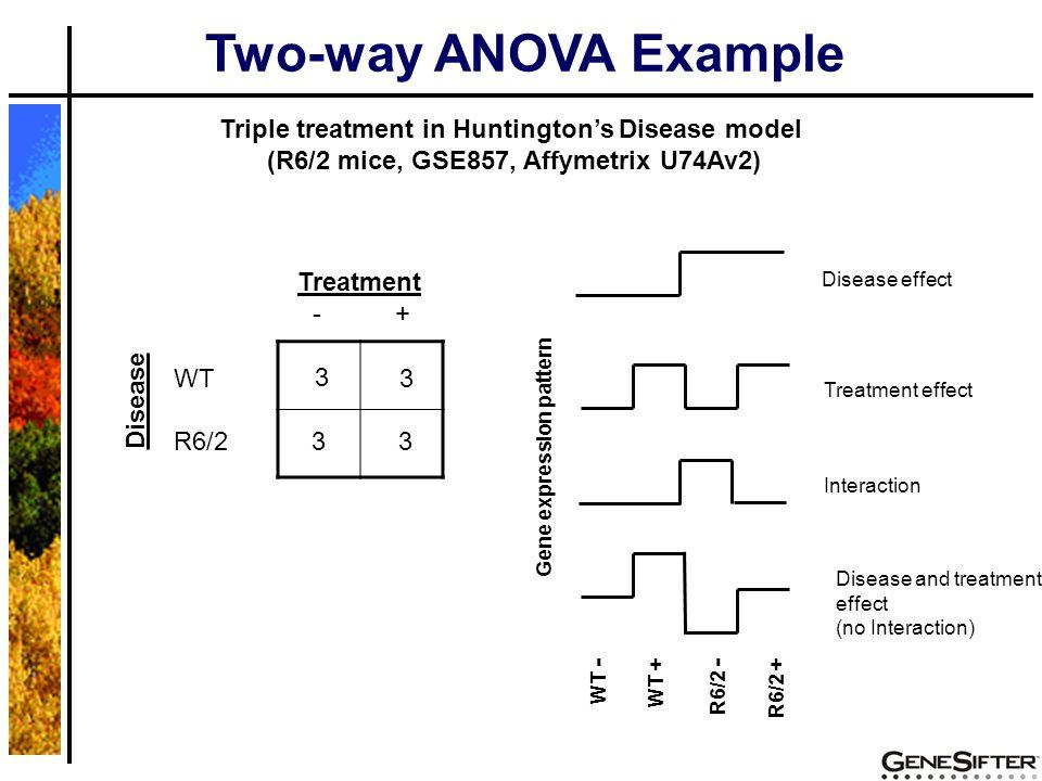 Two-way ANOVA Example WT - WT + R6/2 - R6/2 + Triple treatment in Huntington's Disease model (R6/2 mice, GSE857, Affymetrix U74Av2) Treatment - + Disease WT R6/2 3 Disease effect Treatment effect Interaction Disease and treatment effect (no Interaction) Gene expression pattern 3