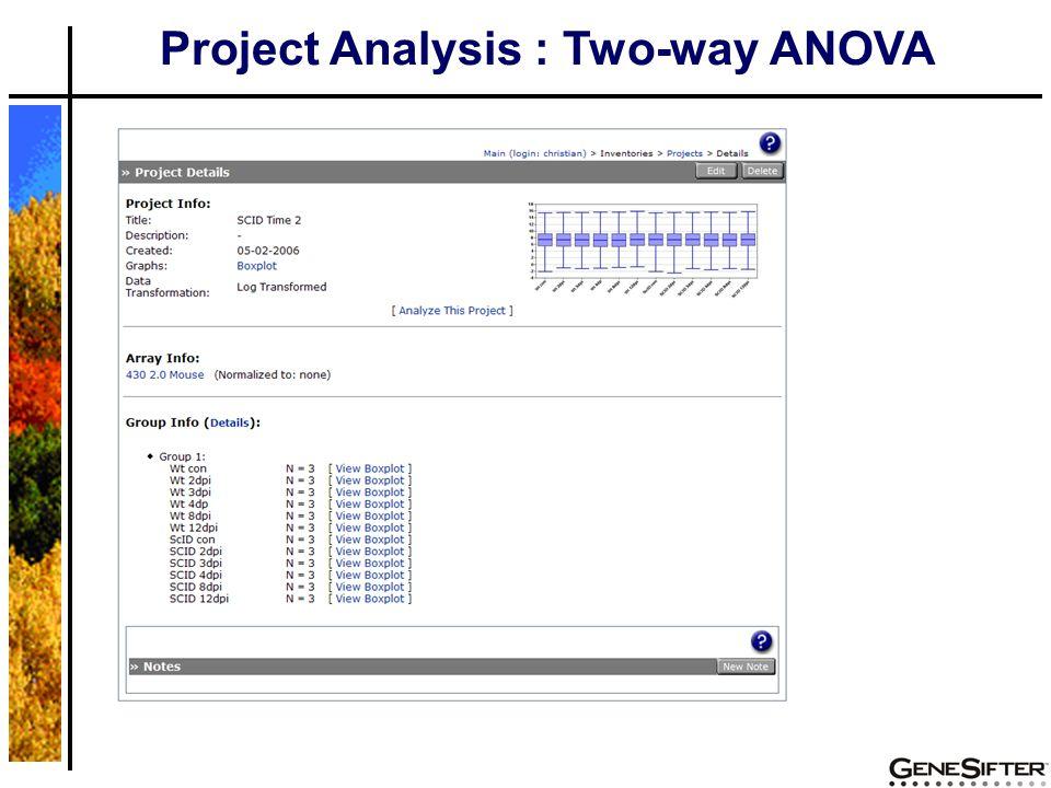 Project Analysis : Two-way ANOVA