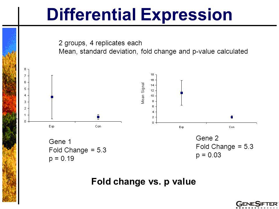 Gene 1 Fold Change = 5.3 p = 0.19 Gene 2 Fold Change = 5.3 p = 0.03 Mean Signal Fold change vs.