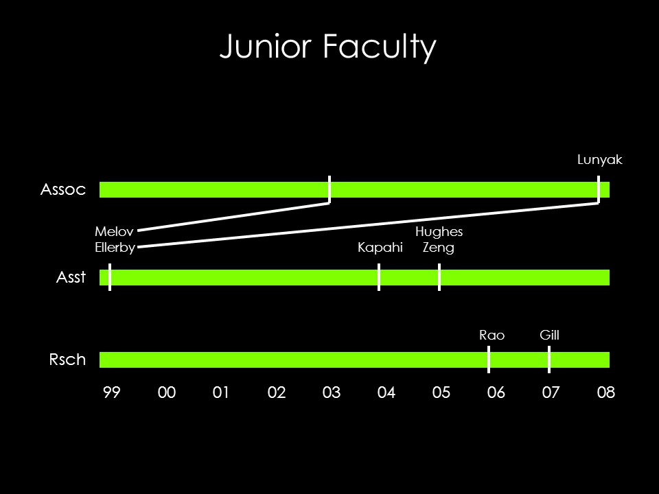 Junior Faculty Asst Assoc Rsch 99 00 01 02 03 04 05 06 07 08 Melov Ellerby Kapahi Hughes Zeng Lunyak RaoGill