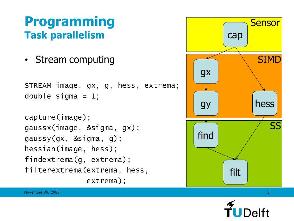 November 30, 20063 Sensor SIMD SS Programming Task parallelism Stream computing STREAM image, gx, g, hess, extrema; double sigma = 1; capture(image); gaussx(image, &sigma, gx); gaussy(gx, &sigma, g); hessian(image, hess); findextrema(g, extrema); filterextrema(extrema, hess, extrema); cap gx gyhess find filt