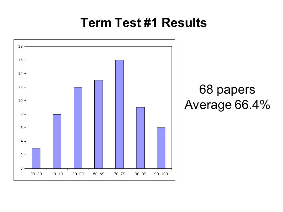 Term Test #1 Results 68 papers Average 66.4%