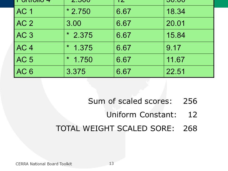 CERRA National Board Toolkit 13 Sample Score Report EntryRaw ScoreWeightRaw X Wght Portfolio 13.001648.00 Portfolio 2* 2.3751638.00 Portfolio 3* 2.625