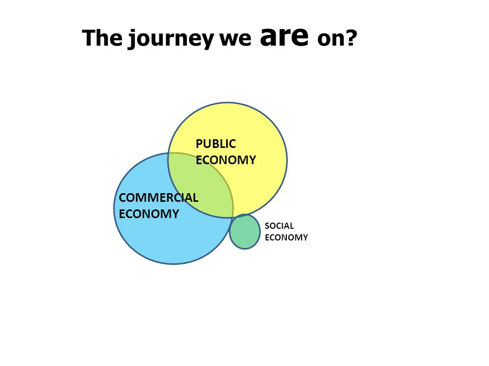 Today's approach PUBLIC ECONOMY COMMERCIAL ECONOMY SOCIAL ECONOMY The journey we are on?