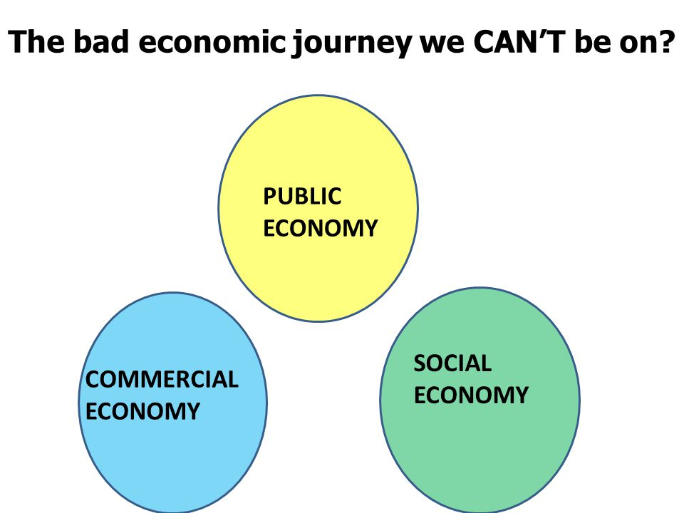 Today's approach PUBLIC ECONOMY COMMERCIAL ECONOMY SOCIAL ECONOMY The bad economic journey we CAN'T be on?