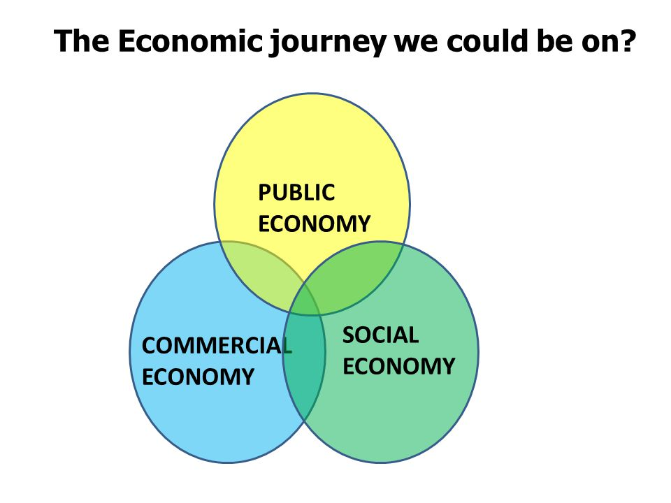 Today's approach PUBLIC ECONOMY COMMERCIAL ECONOMY SOCIAL ECONOMY The Economic journey we could be on?